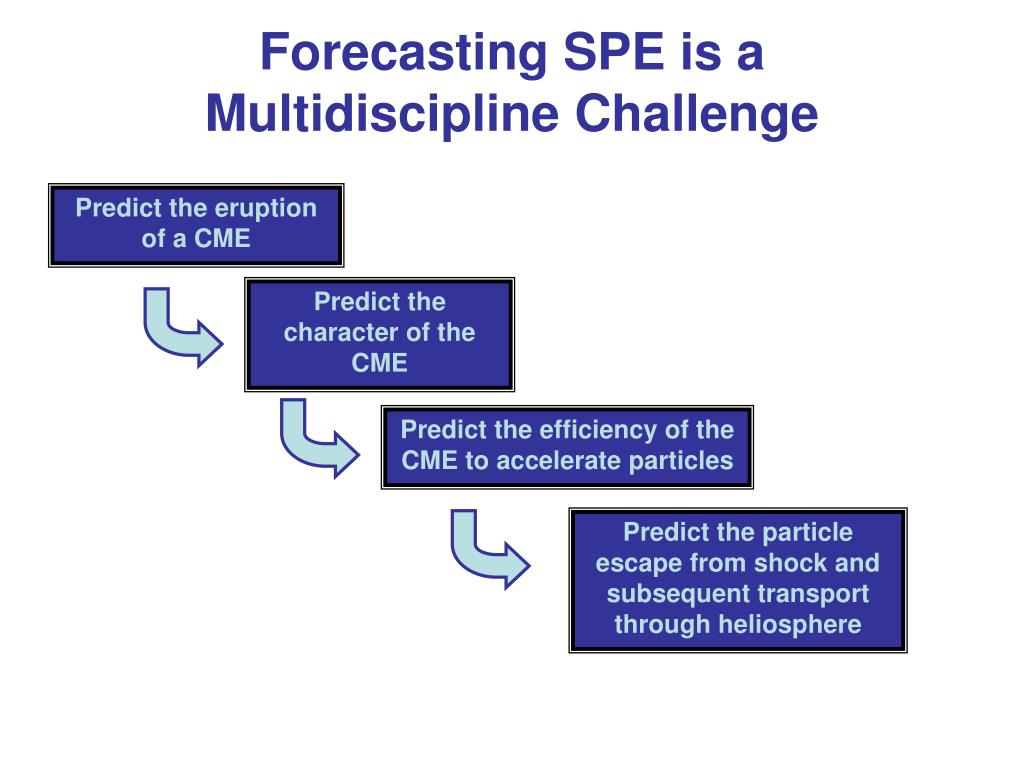 Predict the character of the CME
