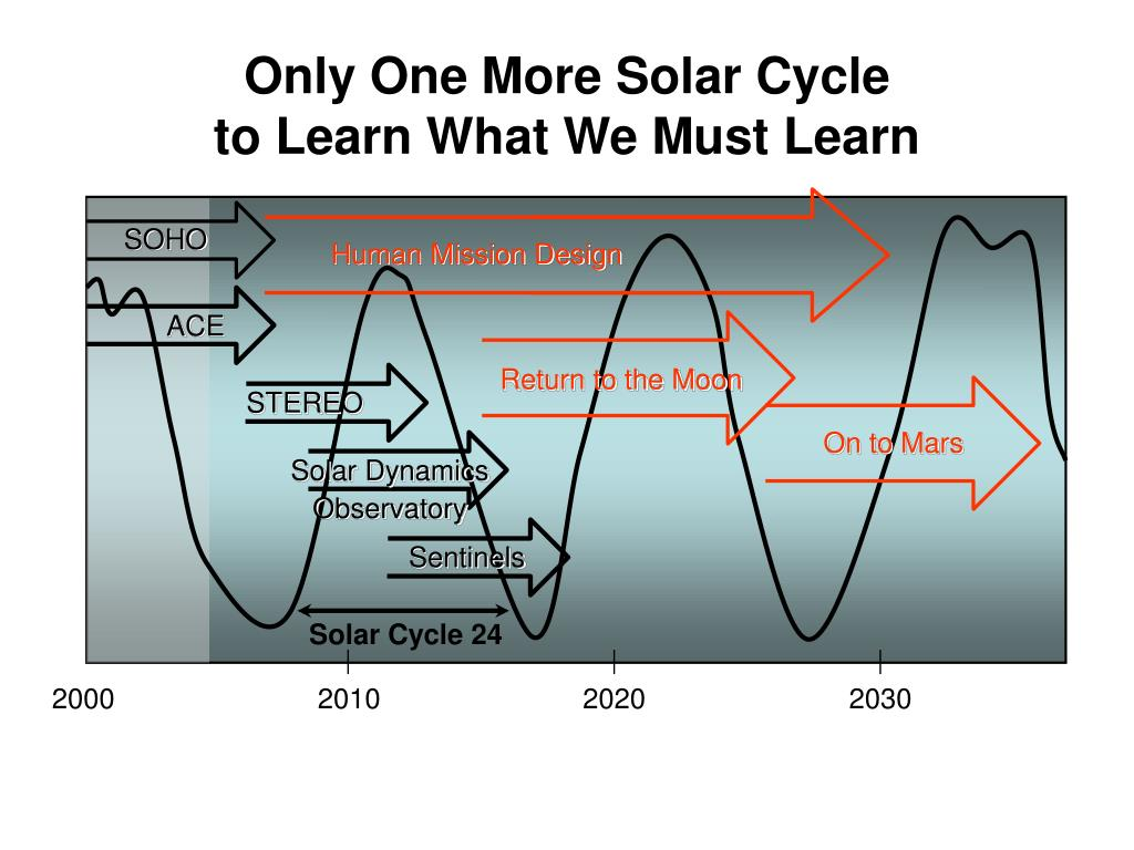 Only One More Solar Cycle