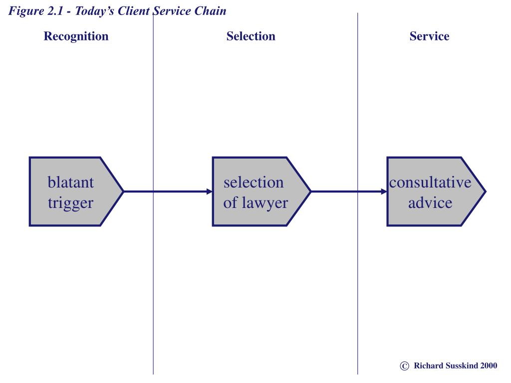 Figure 2.1 - Today's Client Service Chain