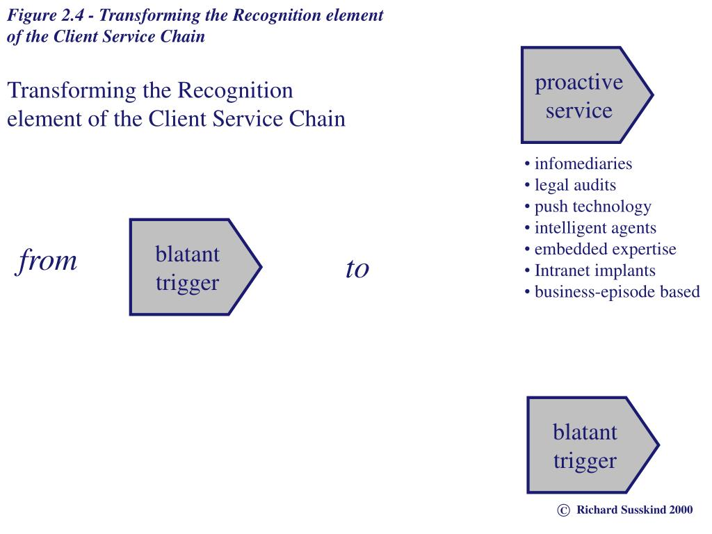 Figure 2.4 - Transforming the Recognition element