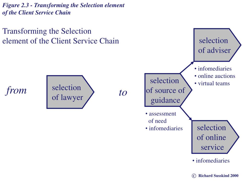 Figure 2.3 - Transforming the Selection element