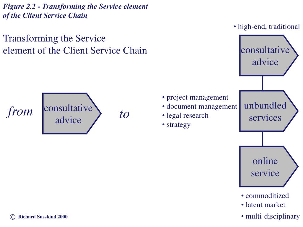 Figure 2.2 - Transforming the Service element