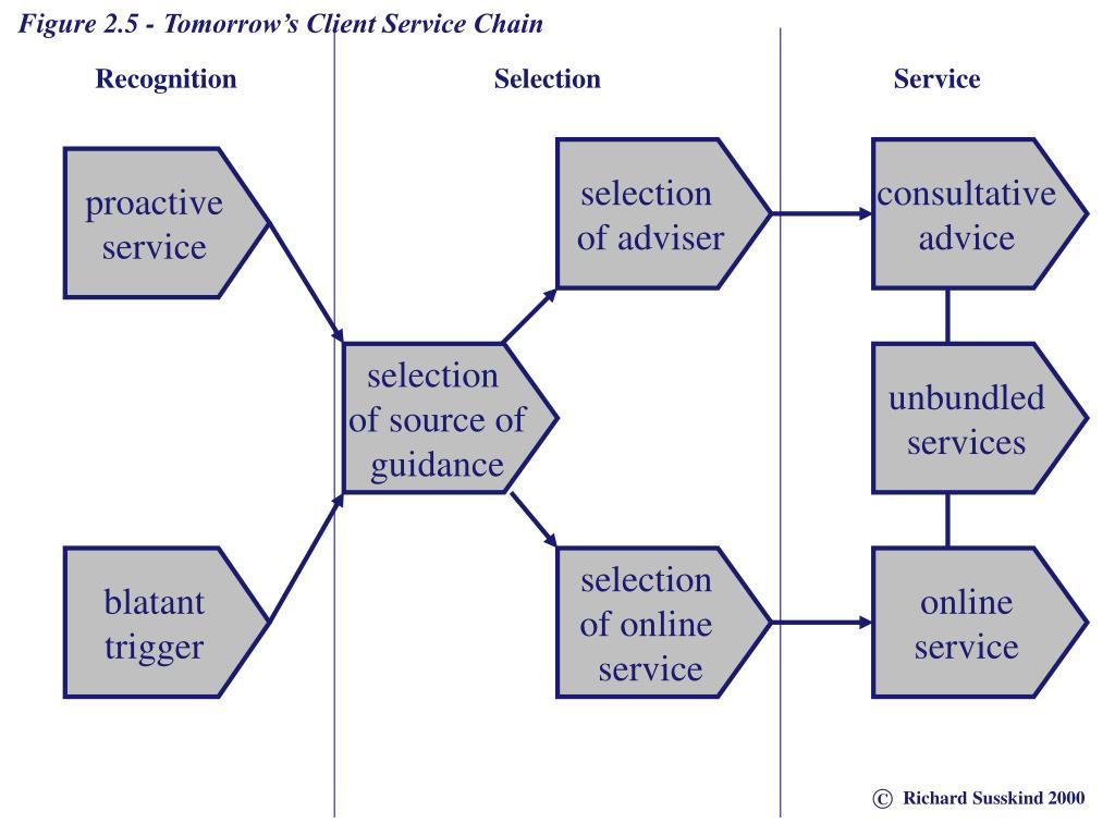 Figure 2.5 - Tomorrow's Client Service Chain