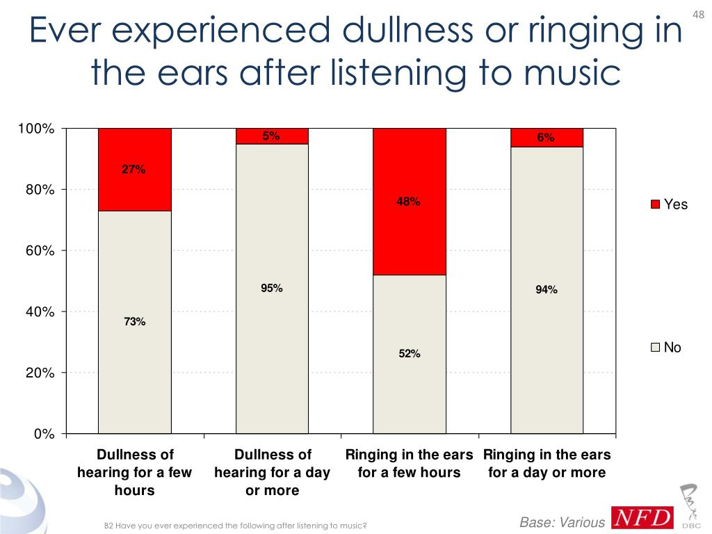 Ever experienced dullness or ringing in the ears after listening to music
