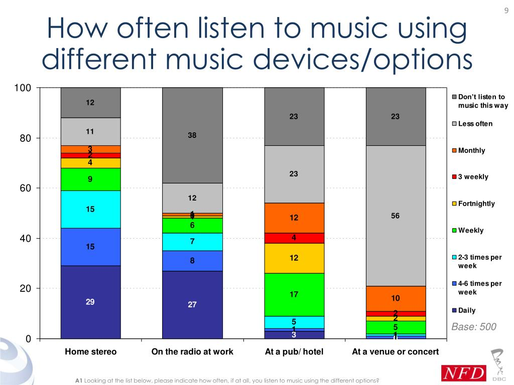How often listen to music using different music devices/options