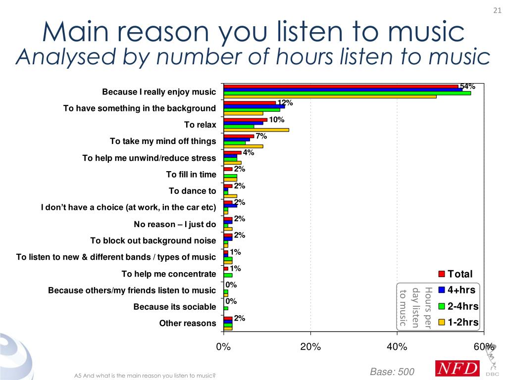 Main reason you listen to music