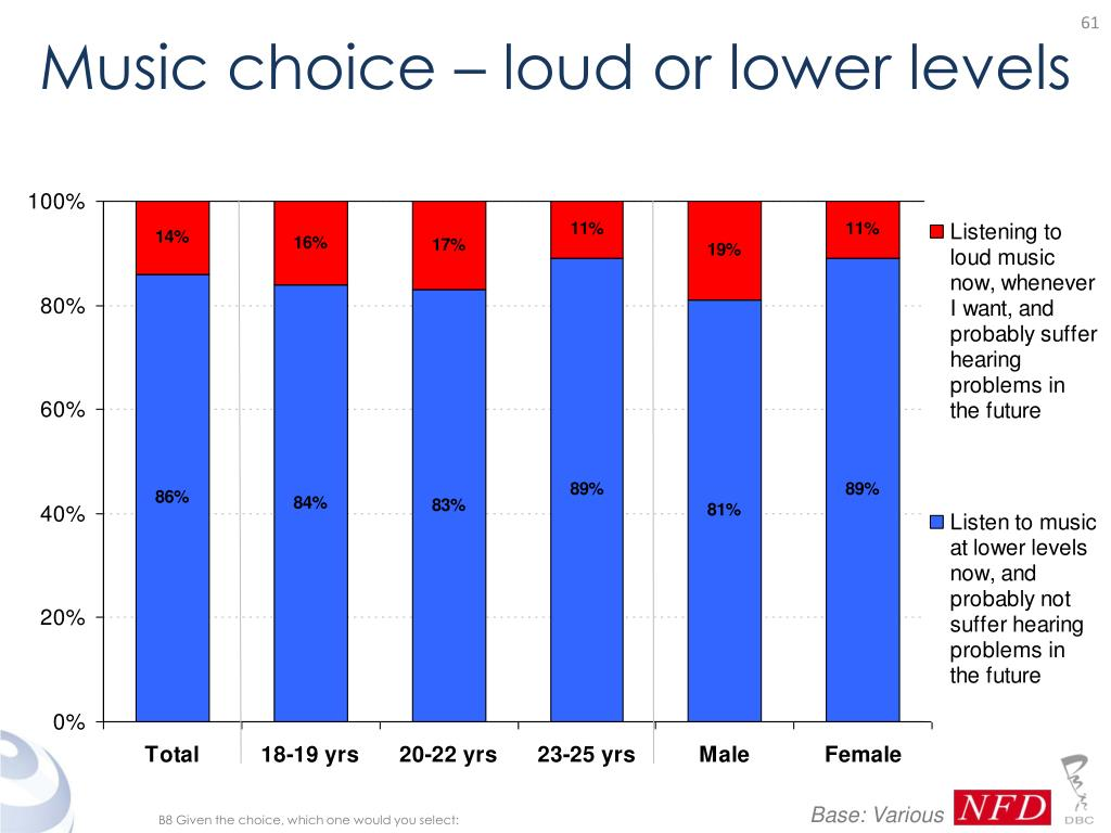 Music choice – loud or lower levels