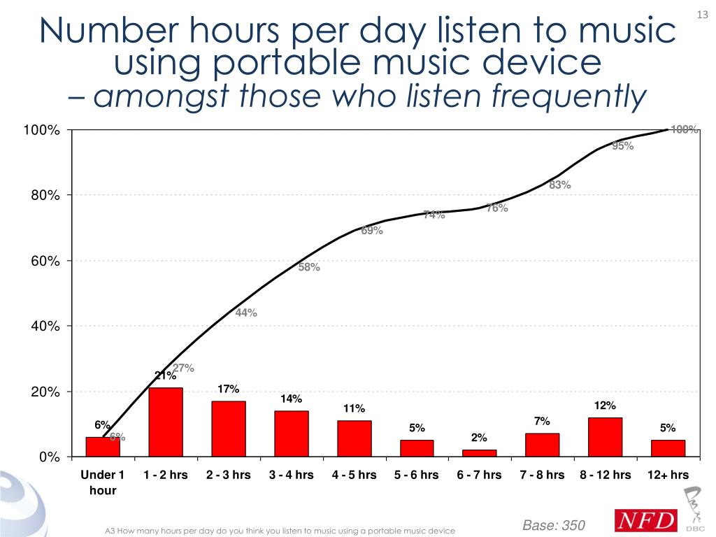 Number hours per day listen to music using portable music device