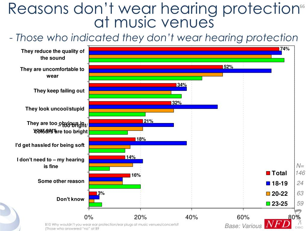 Reasons don't wear hearing protection at music venues