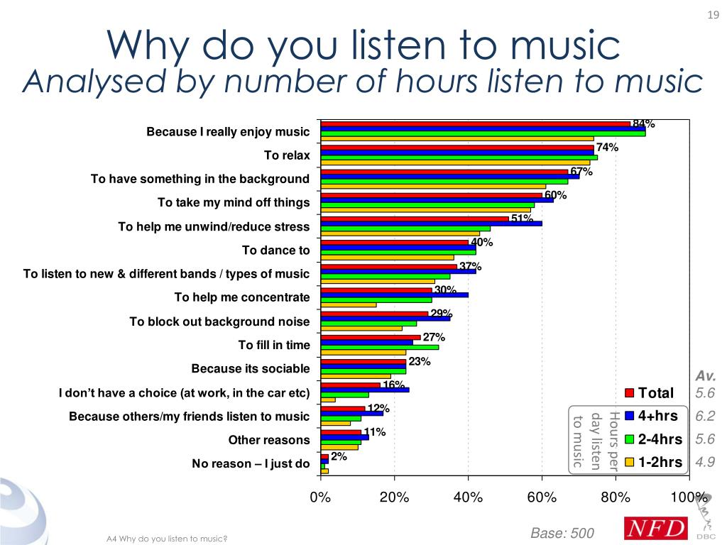 Why do you listen to music