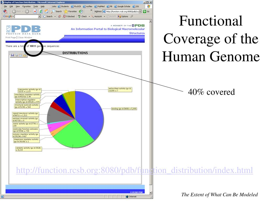 Functional Coverage of the