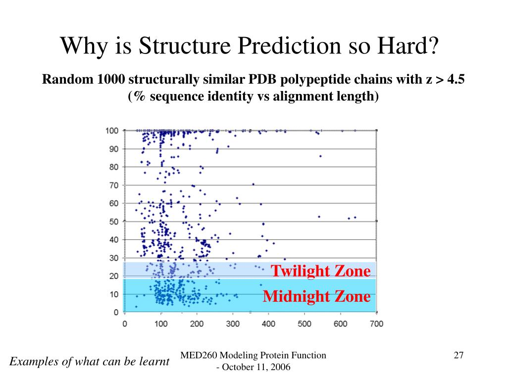 Why is Structure Prediction so Hard?