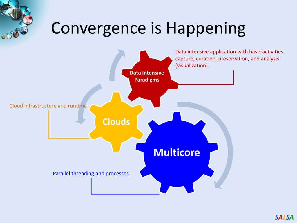 Convergence is Happening