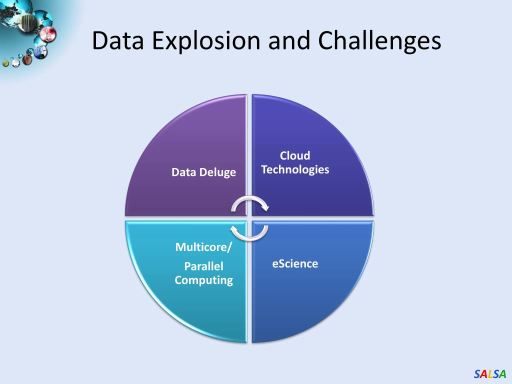 Data Explosion and Challenges