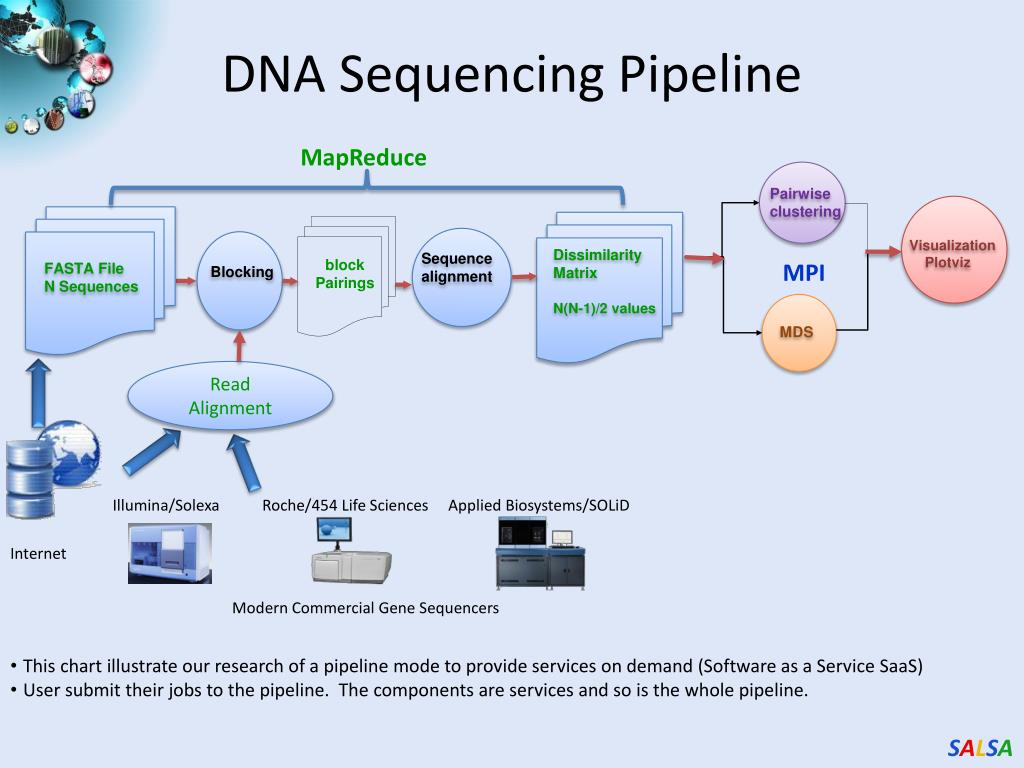 DNA Sequencing Pipeline