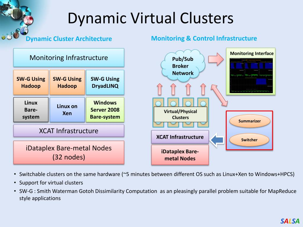 Dynamic Virtual Clusters