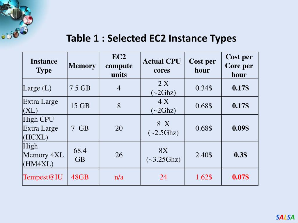 Table 1 : Selected EC2 Instance Types