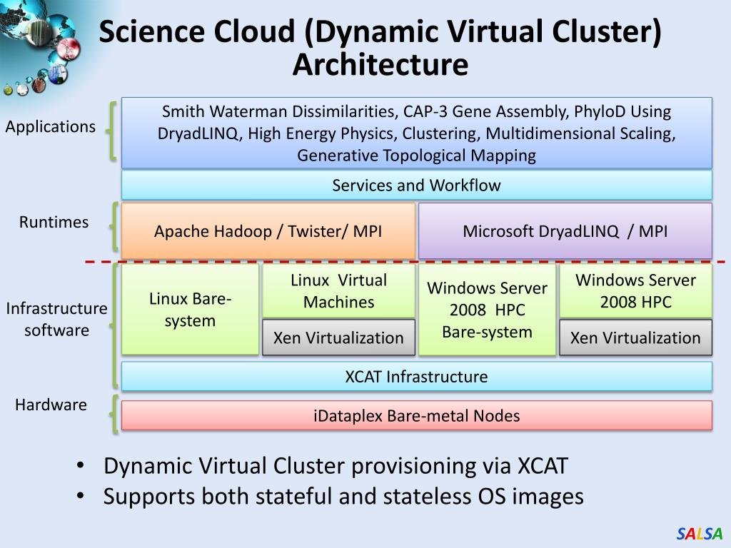 Science Cloud (Dynamic Virtual Cluster) Architecture