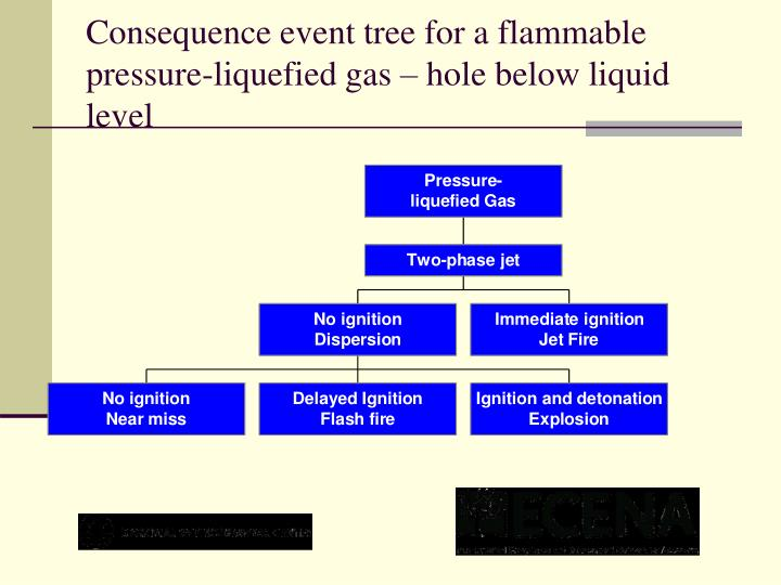 Consequence event tree for a flammable pressure-liquefied gas – hole below liquid level