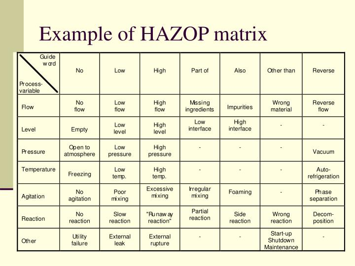 Example of HAZOP matrix