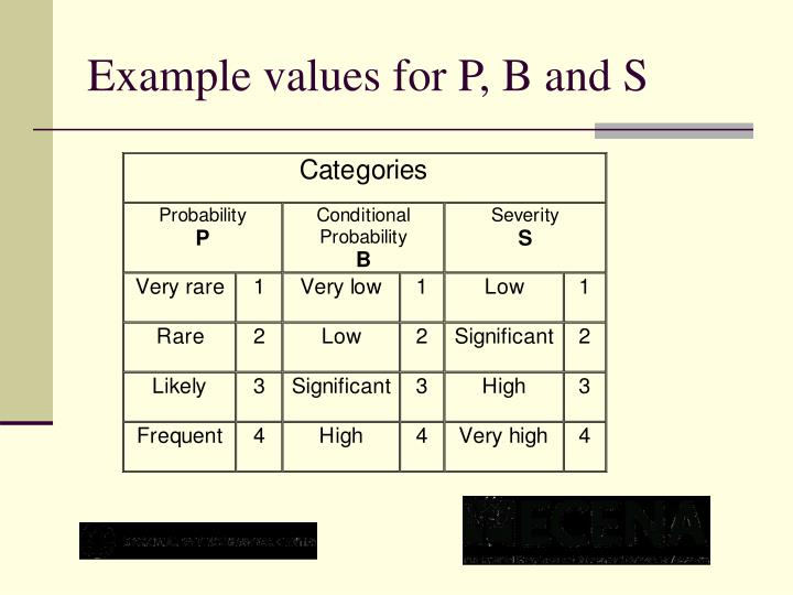 Example values for