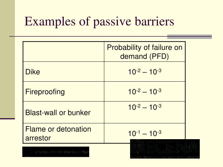 Examples of passive barriers