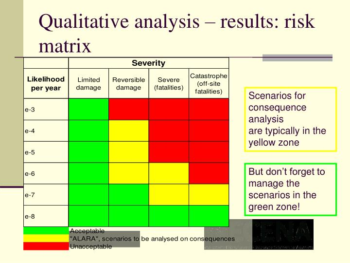 Qualitative analysis – results: risk matrix