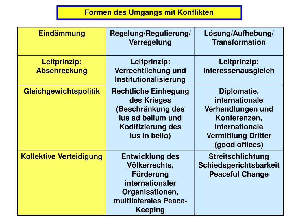 Formen des Umgangs mit Konflikten