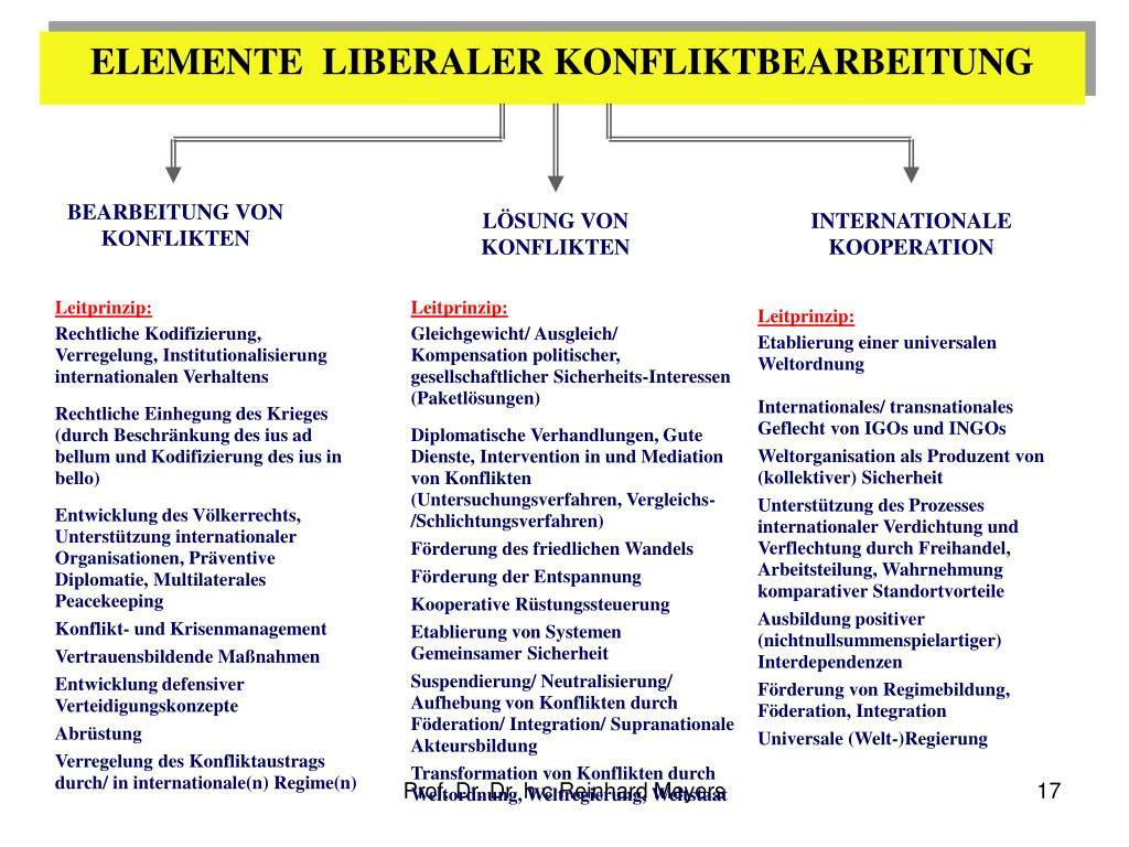 ELEMENTE  LIBERALER KONFLIKTBEARBEITUNG