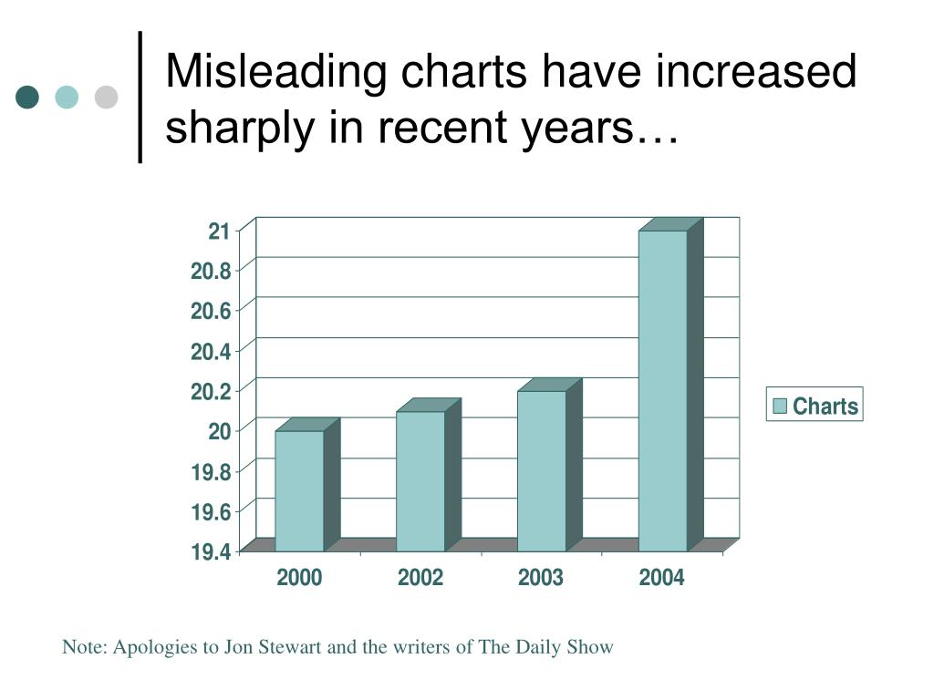 Misleading charts have increased sharply in recent years…