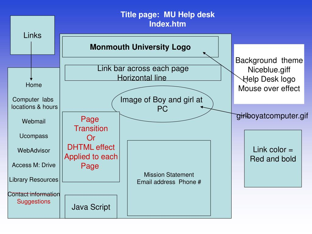 Title page:  MU Help desk