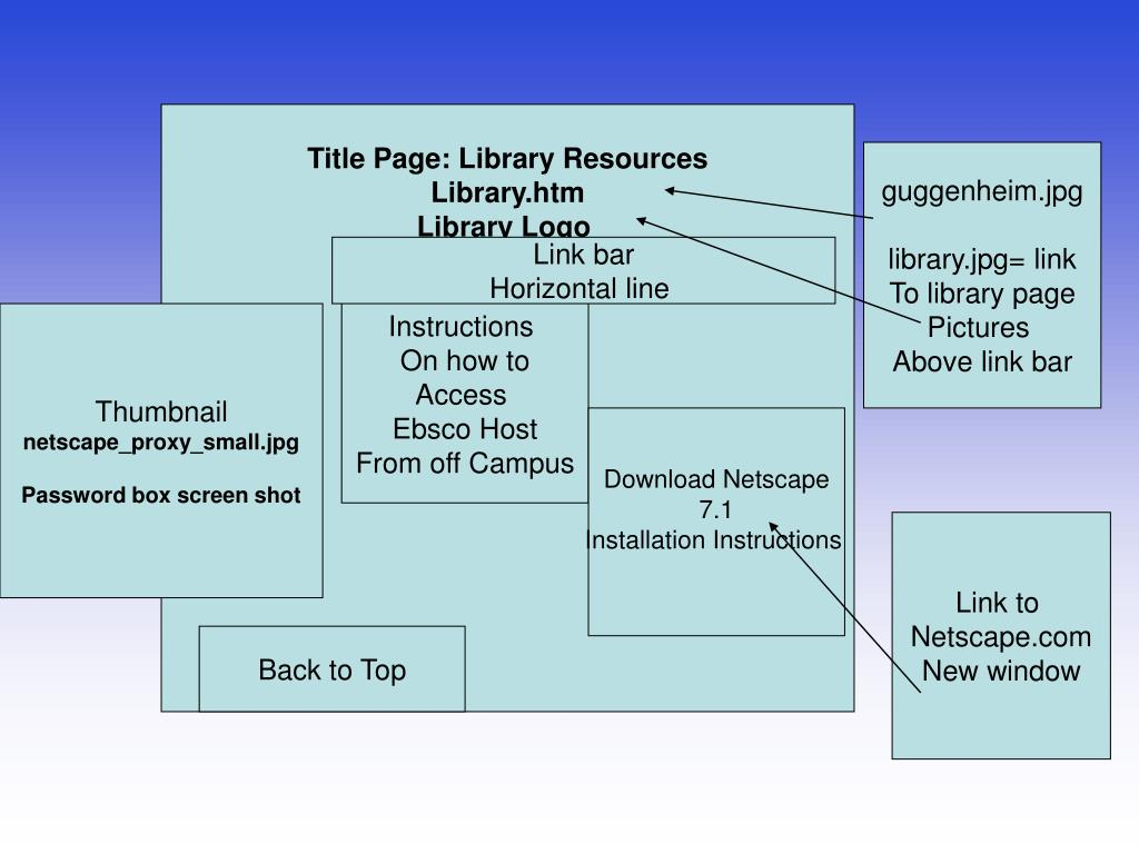 Title Page: Library Resources