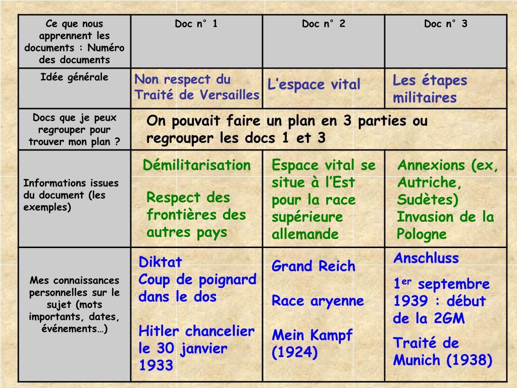 Non respect du Traité de Versailles