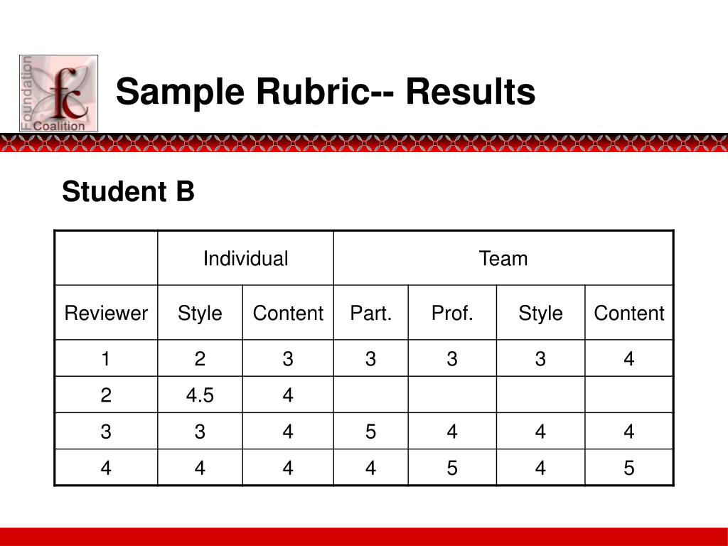 Sample Rubric-- Results