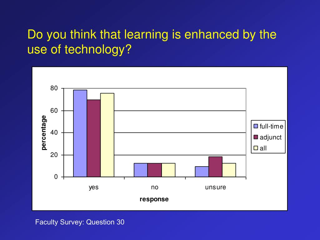 Do you think that learning is enhanced by the use of technology?