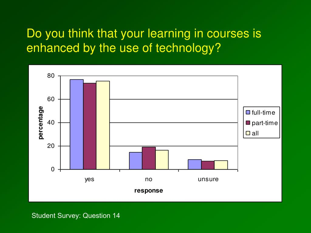Do you think that your learning in courses is enhanced by the use of technology?