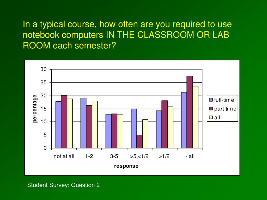In a typical course, how often are you required to use notebook computers IN THE CLASSROOM OR LAB ROOM each semester?