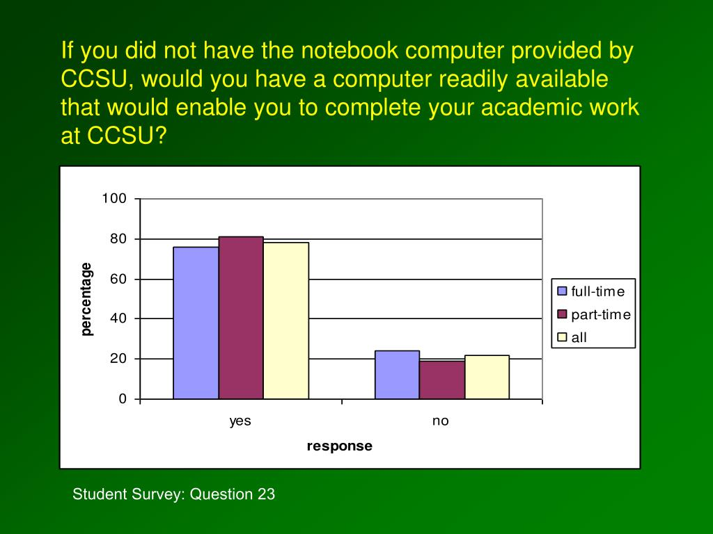 If you did not have the notebook computer provided by CCSU, would you have a computer readily available that would enable you to complete your academic work at CCSU?