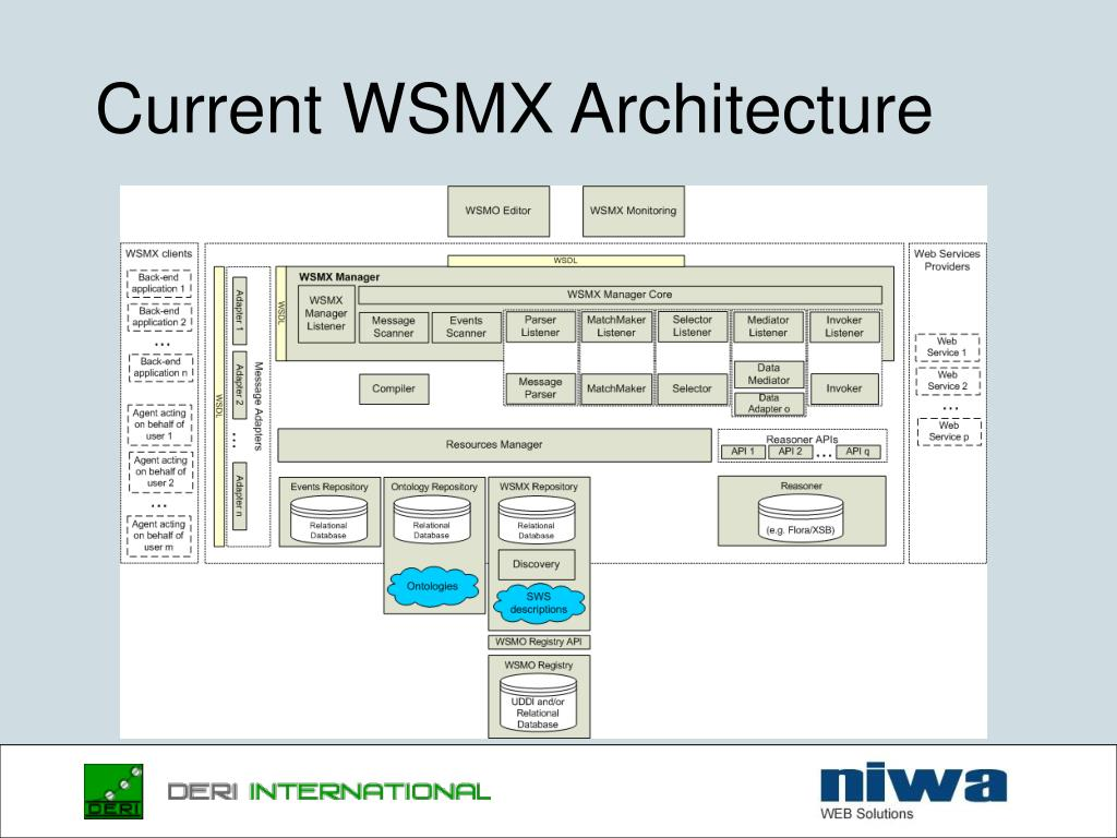 Current WSMX Architecture