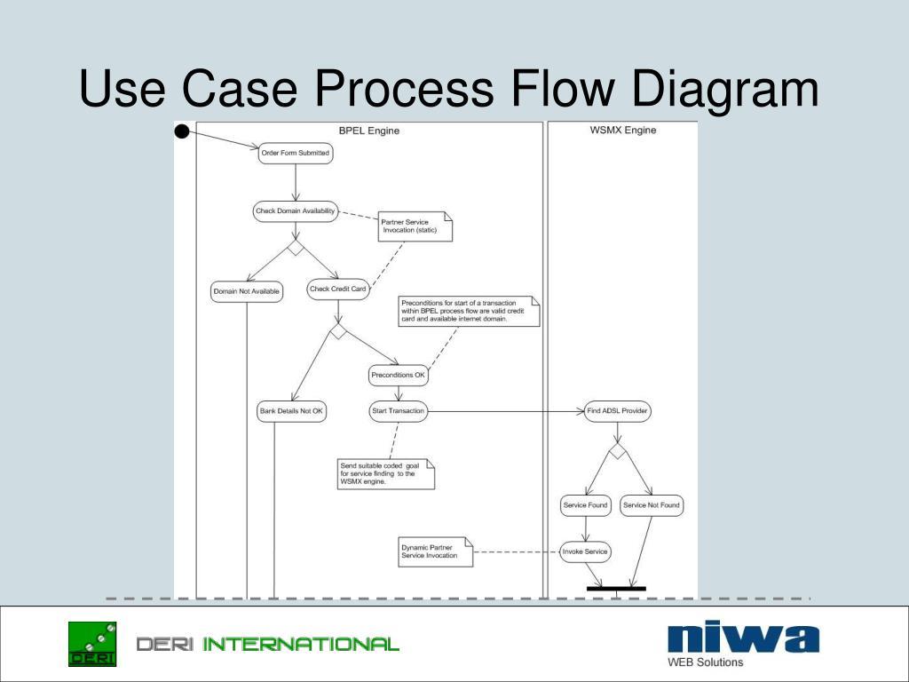 Use Case Process Flow Diagram