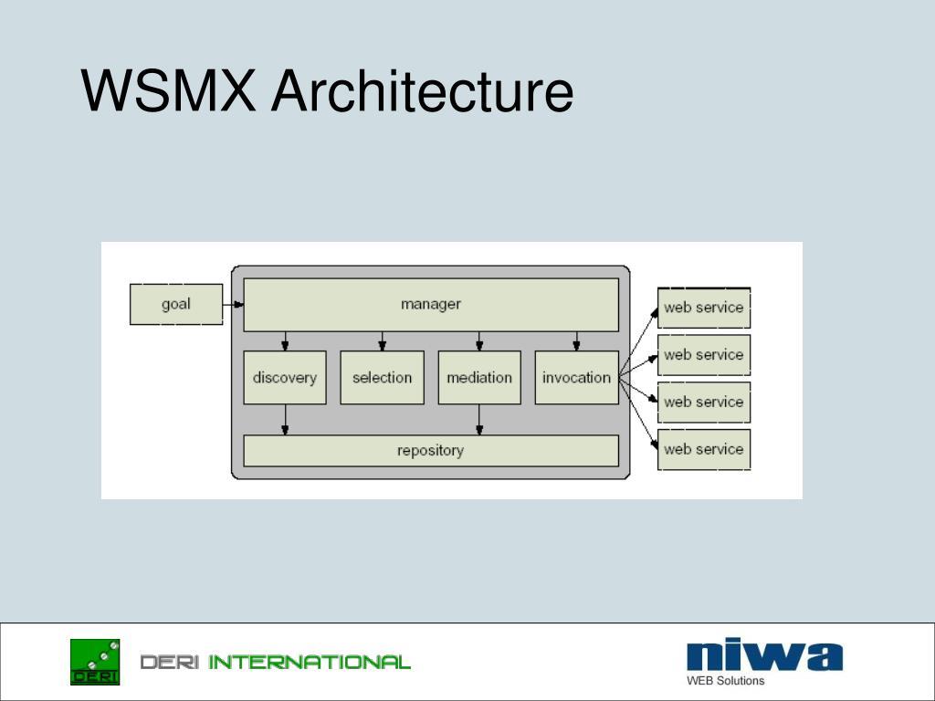 WSMX Architecture