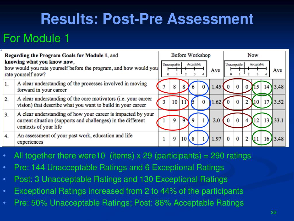 Results: Post-Pre Assessment