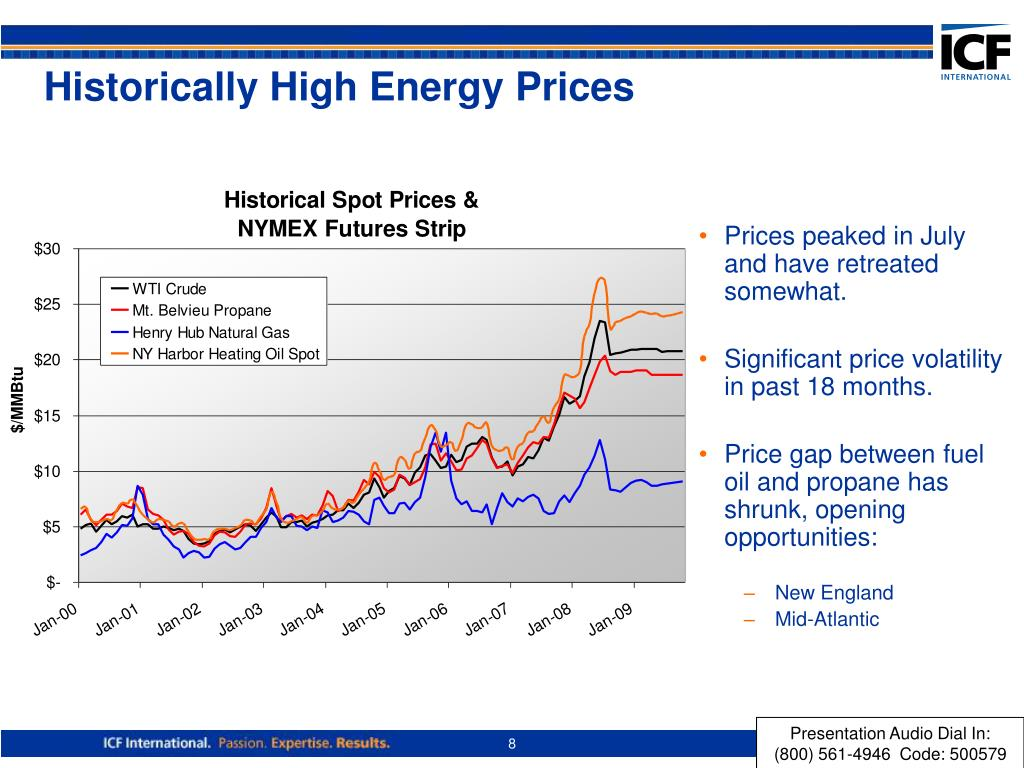 Historically High Energy Prices