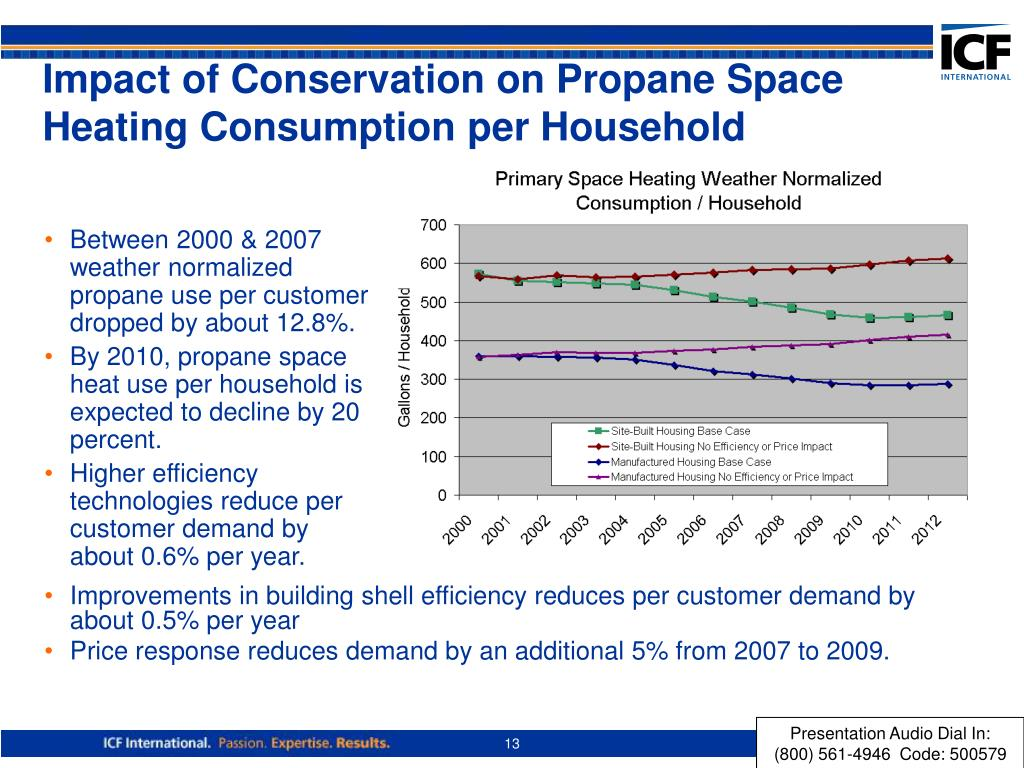 Between 2000 & 2007 weather normalized propane use per customer dropped by about 12.8%.