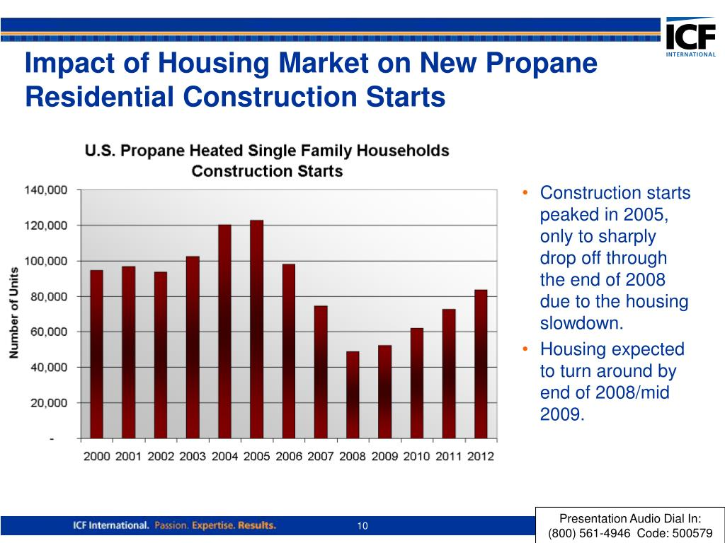Impact of Housing Market on New Propane Residential Construction Starts