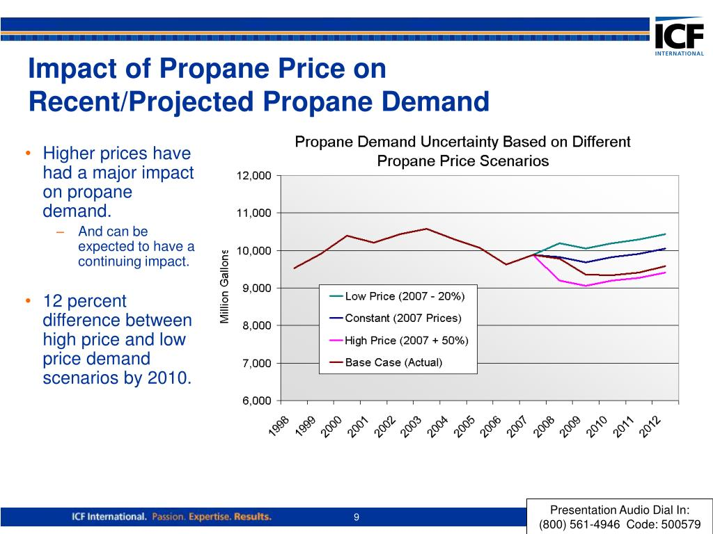 Impact of Propane Price on Recent/Projected Propane Demand