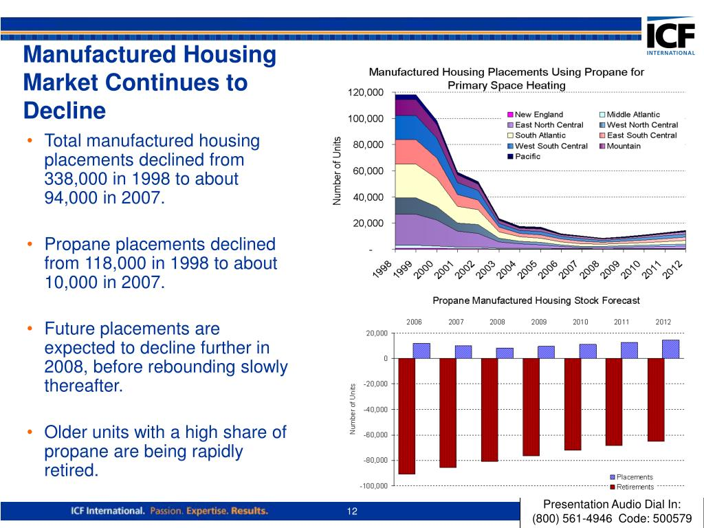 Manufactured Housing Market Continues to Decline