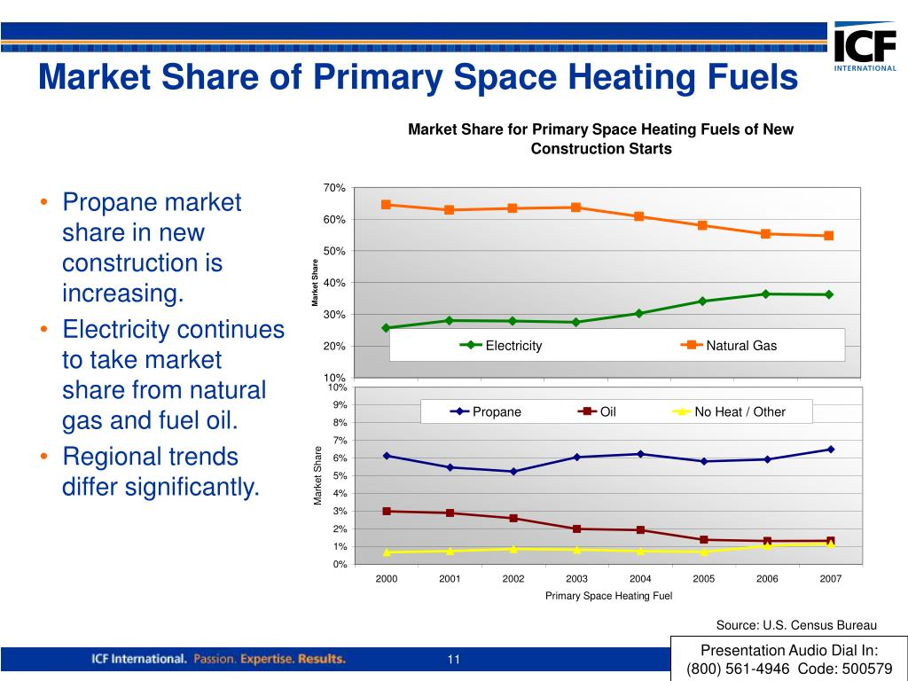 Market Share of Primary Space Heating Fuels