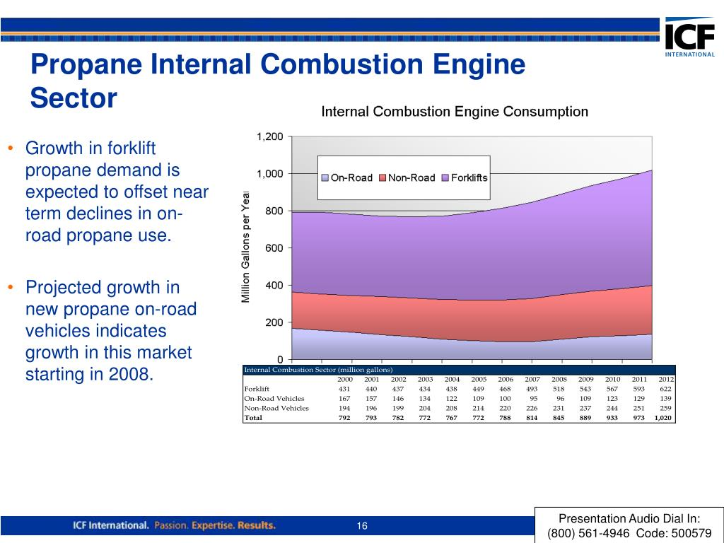 Propane Internal Combustion Engine Sector