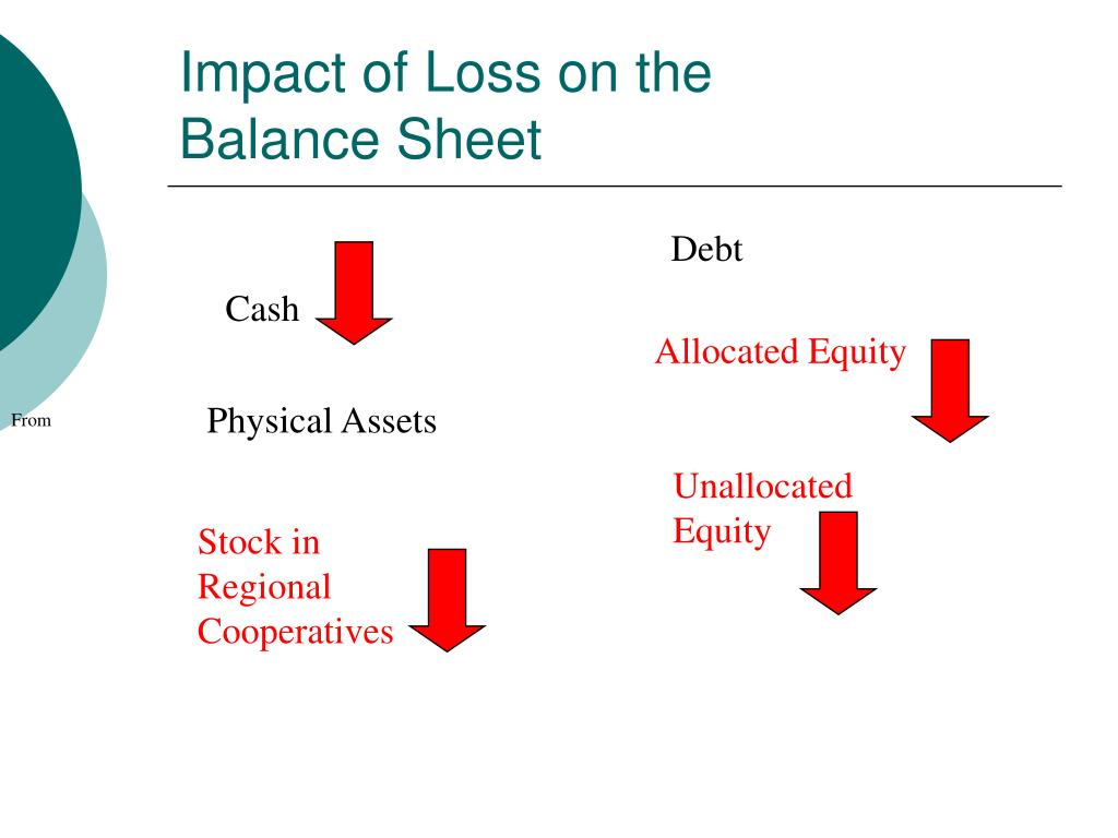 Impact of Loss on the